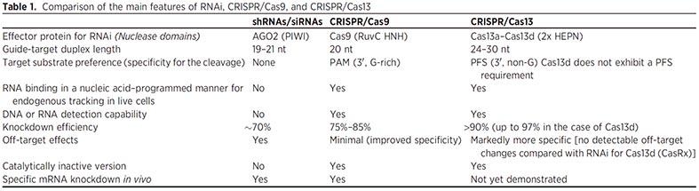 shRNA、CRISPR比較