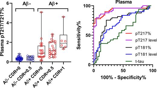 p-tau217は、血漿測定でも優秀