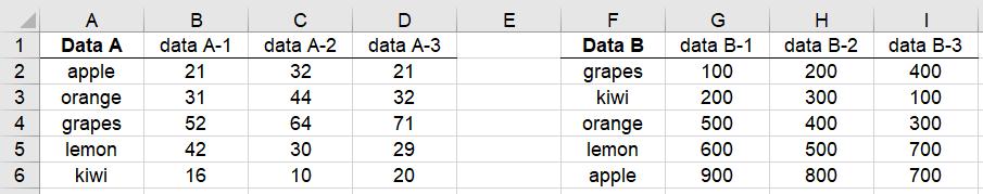 Data2
