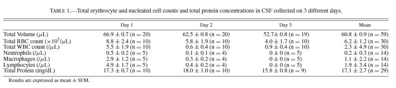 タンパク濃度と赤血球カウント