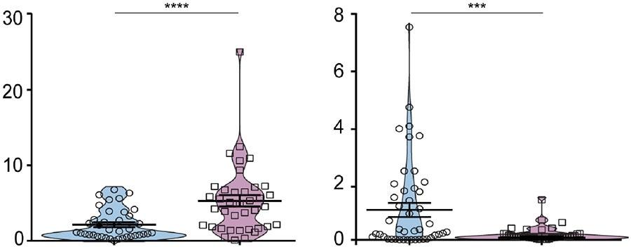 【Rで作図】バイオリン・プロット(Violin plot)
