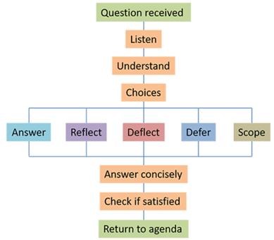 質疑応答の戦略