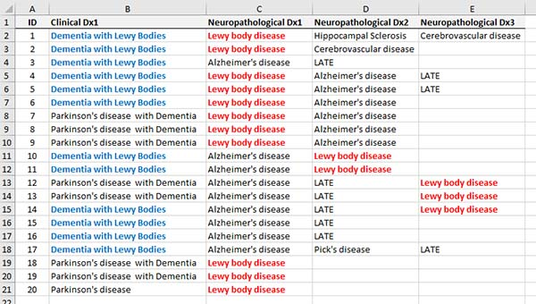 Lewy body disease のデータ