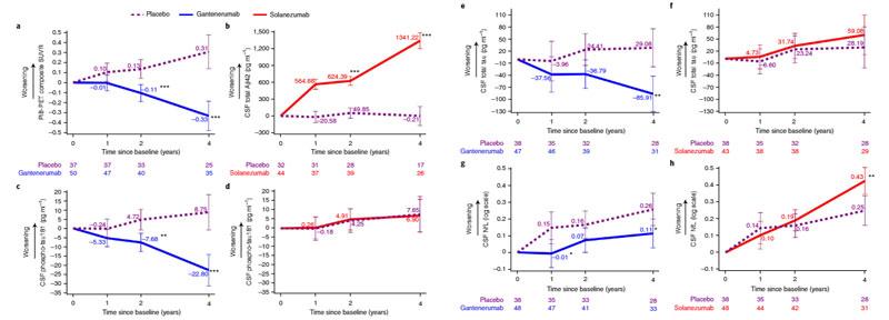 DIAN-TU: ガンテネルマブとソラネズマブの臨床試験の結果